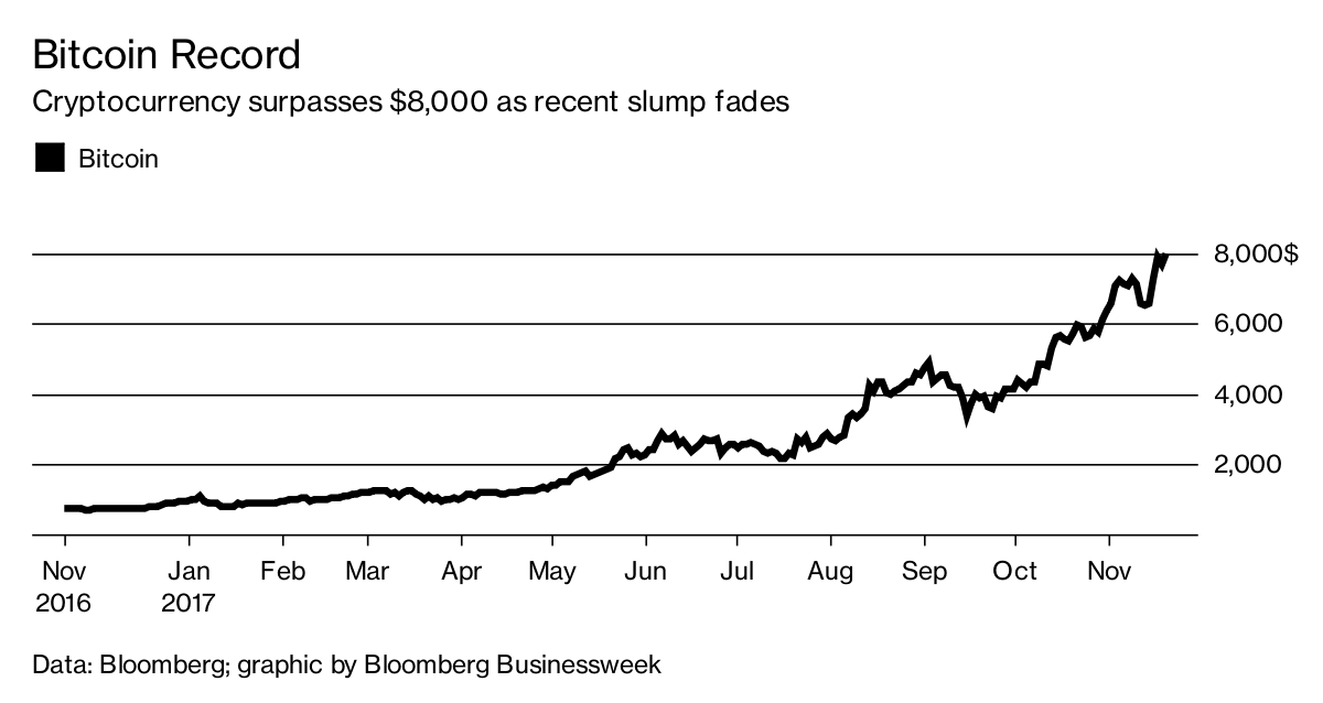 Bitcoin Surges Past $8,000 as Technology Concerns Subside