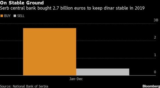 Serb Rates Seen on Hold as Currency in Play: Decision Day Guide