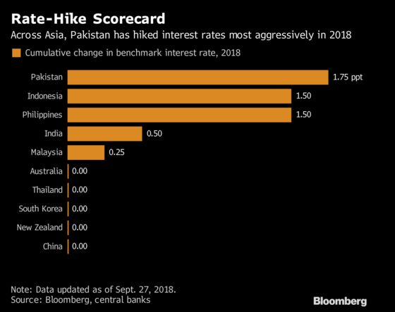 Pakistan Raises Interest Rate to Highest in Three Years