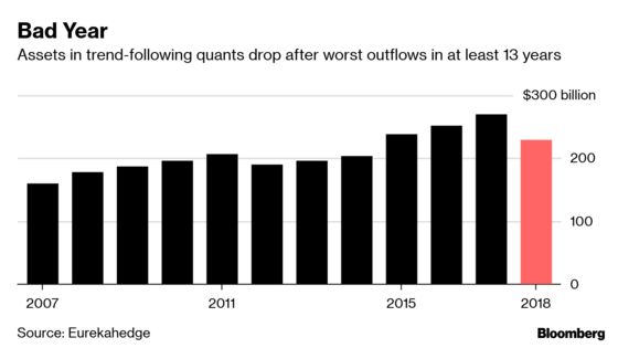 One of Wall Street's Most Popular Trading Strategies Is Now Failing
