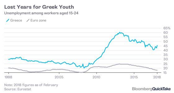 Greece's Financial Odyssey
