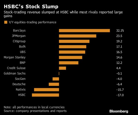 HSBC's Equities Unit Worst Among Banks Amid Surge for Rivals