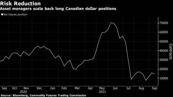 FX Traders Fall Out of Love With Loonie as Canada Votes