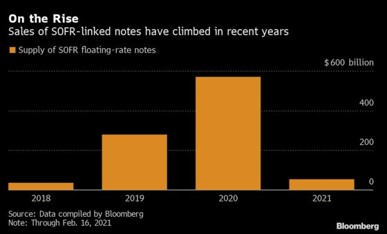 Campaign to Kill Off Libor Is Boosted by Landmark Bond Sale