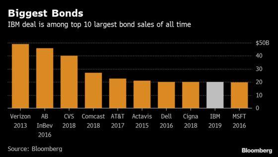 IBM Sells $20 Billion of Bonds as Market Defies Trade Drag