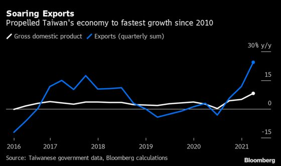 Taiwan Posts Fastest Growth Since 2010 on Export-Fueled Boom