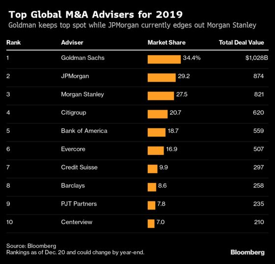 'Unstoppable'Global M&A Faces Slower 2020 on Markets, Politics