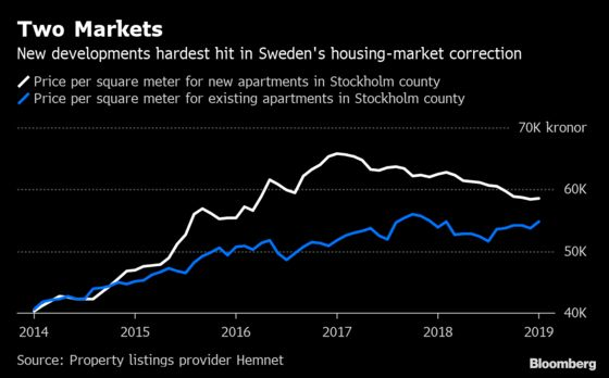 Unsold Luxury Homes Reveal Risk Behind a Swedish Profit Warning