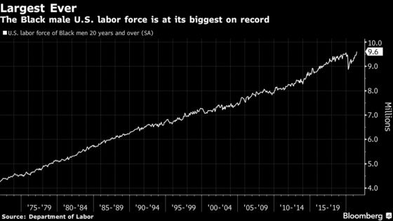Black Male Workforce Rises to Largest Ever Amid U.S. Recovery