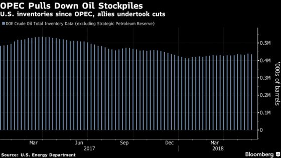 Goldman Says U.S. Oil Request Won't Stop Stockpiles Dwindling