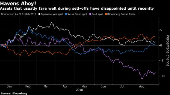 EM Pain Is Gain for Unloved Haven Currencies Now Flashing Green