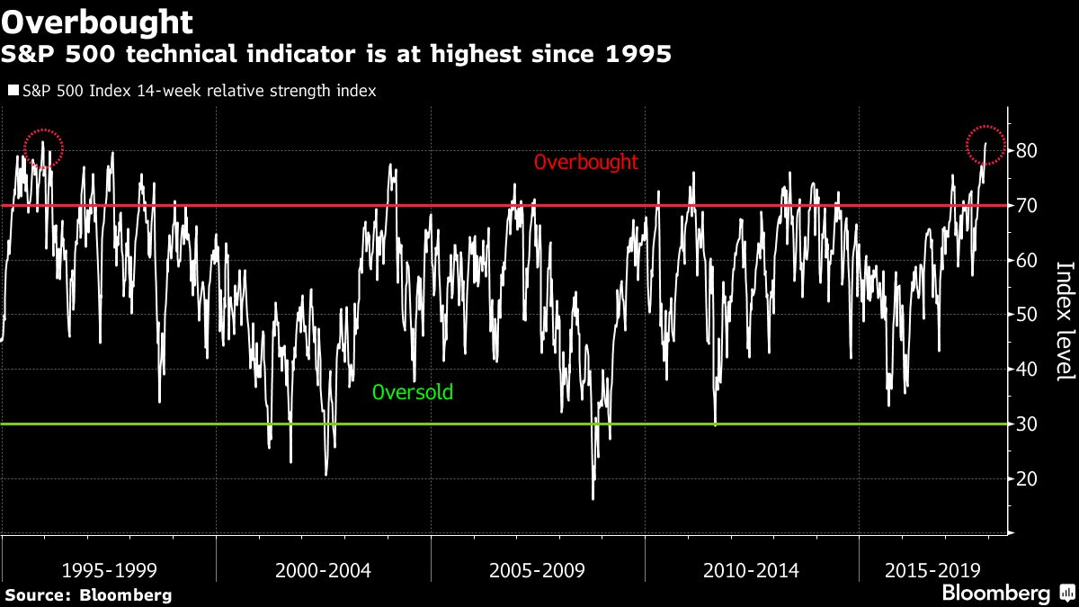 U.S. Stocks Haven't Been This Overbought in 22 Years