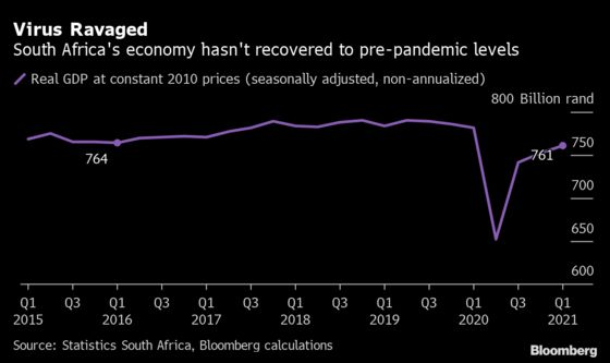 South African Economy Still Down From Pre-Pandemic Levels