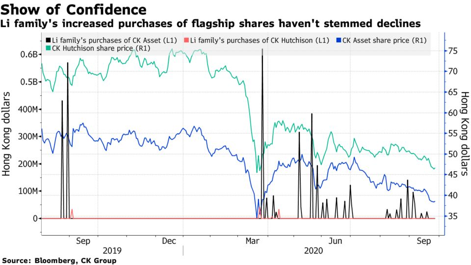 Li family's increased purchases of flagship shares haven't stemmed declines