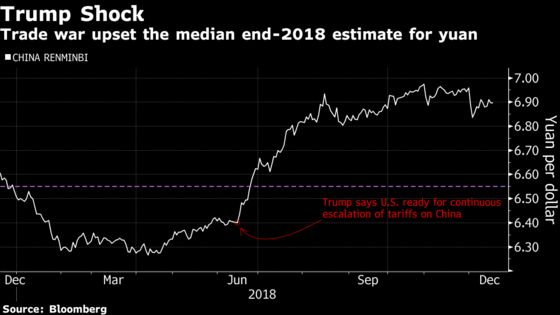 China Watchers Split on Yuan Outlook; It Comes Down to Trade