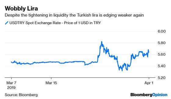 Erdogan's Election Stumble Troubles the Lira