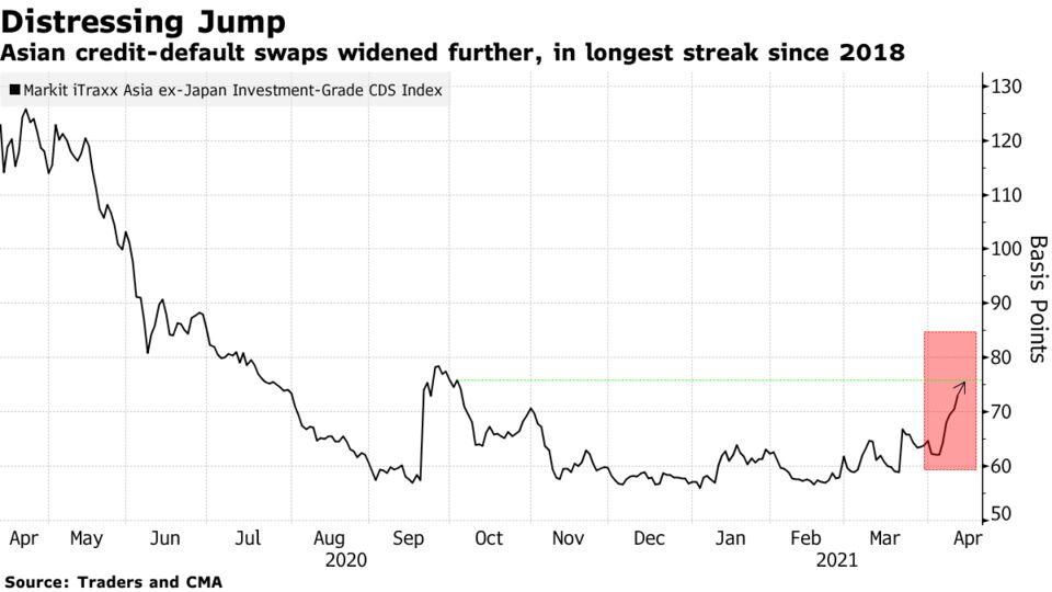 Asian credit-default swaps widened further, in longest streak since 2018