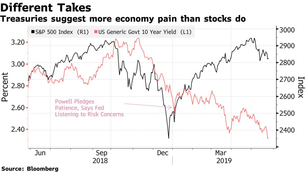 Why Stock Market May Be Wrong to Rely on Trump and Powell Puts