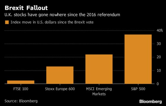 The Brexit Clock Ticks for Stocks: European Equity Pre-Market
