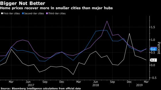 A Property Boom Is Coming to China's Smaller Cities