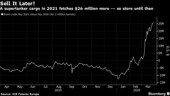 The Oil Glut Is Filling Up the World's Supertankers Fast