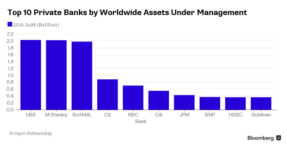 Ubs Morgan Stanley Lead Wealth Managers With 2 Trillion