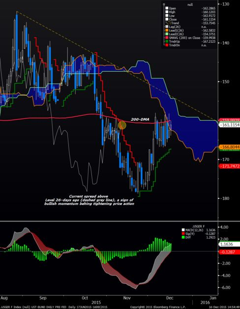 Rising 21-DMA, positive MACD and positive Bloomberg trender favor ongoing spread compression