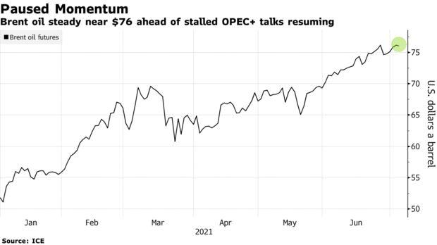 Dầu Brent ổn định gần $ 76 trước khi các cuộc đàm phán OPEC bị đình trệ + nối lại