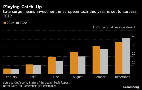 Tech Startups Raise Record $41 Billion in Europe This Year