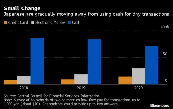 Cash-Loving Japan Shifts From Banknotes in Boost for Lenders
