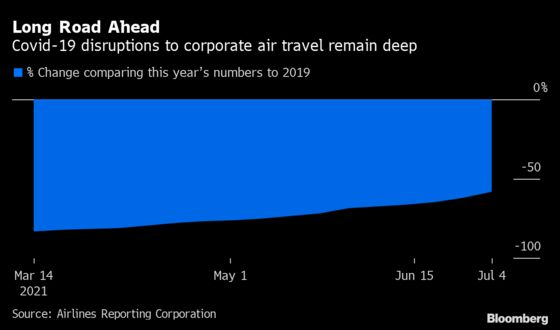 Business Trips Are Coming Back Faster Than Expected in the U.S.