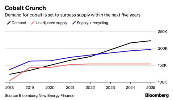 The Search for Battery Riches Starts Here