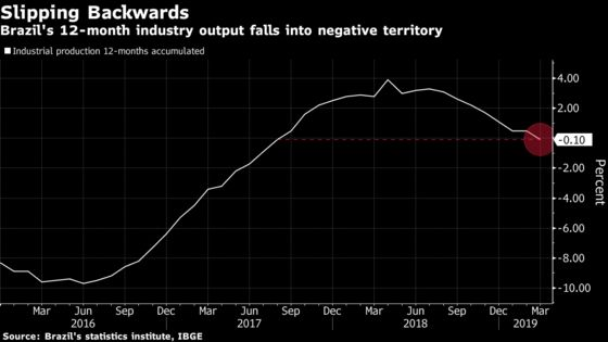 Brazil's Economy Seen Shrinking After Industry Collapse