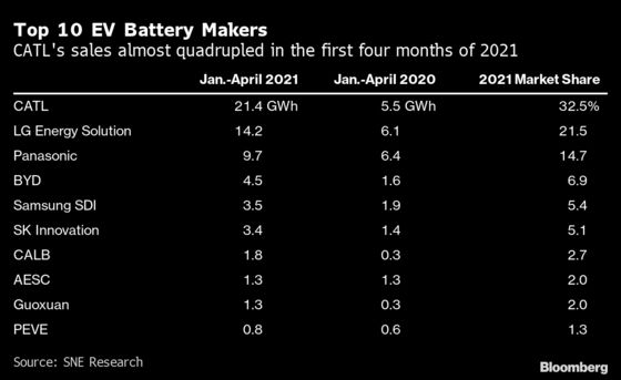 Global EV Battery Sales Surge as Demand for Clean Cars Booms