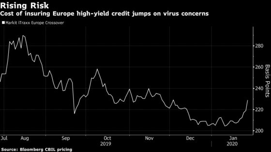 Europe Debt Risk Gauges Jump Most Since August on Sell-Off