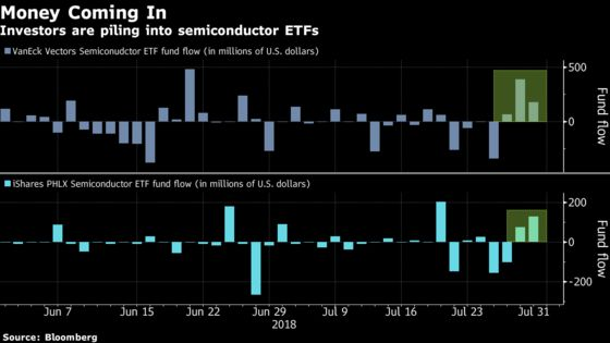 Investors Have Been Showering Cash on Chip ETF Amid Nasdaq Rout