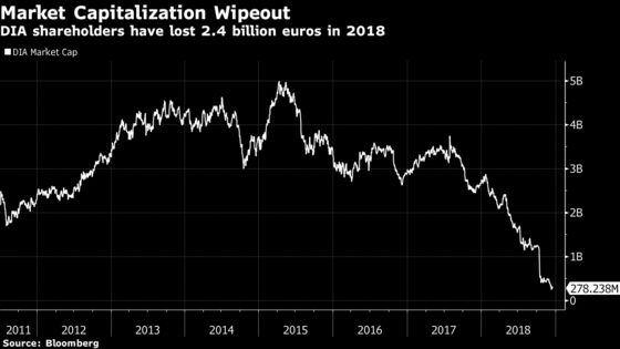 What's Next for the Worst Spanish Stock of the Year