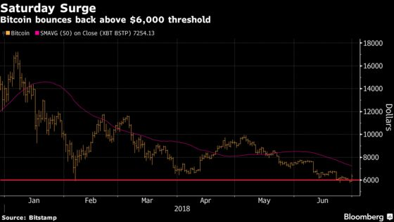 Bitcoin Jumps Back Above $6,000 to Give Respite to Investors