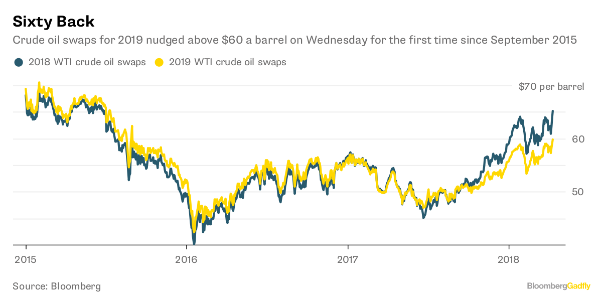 Wti Crude Oil Price Bloomberg Chart - Oil price charts business
