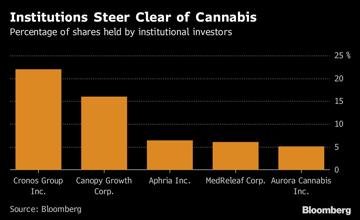 Big Money Tests Marijuana Waters, With Hedge Funds Leading