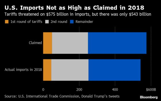 Here Are the Numbers on What Trump's Tariff Threat Will Affect