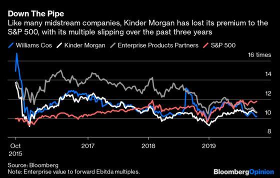 Kinder Morgan Tries to Make Investors Jealous