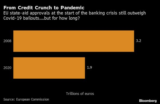 Bank Crisis Is EU History Lesson in Race for Virus Bailouts
