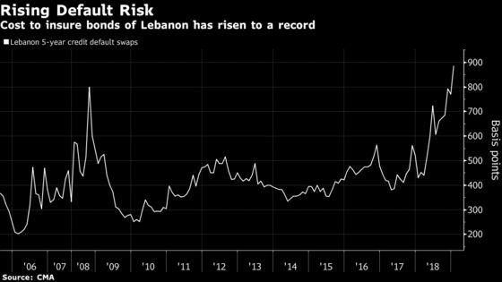 Lebanese Default Risk Prompts Moody's Downgrade Deeper Into Junk