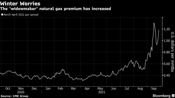 Natural Gas Soars Most Since Last Winter on U.S. Scarcity Fears