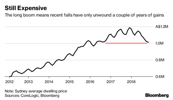 This Is What's Killing Australia's Property Boom