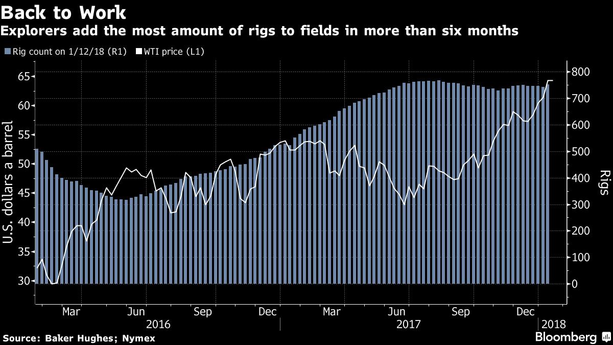 Oil Trades Near Three-Year High as Iraq Joins Call to Keep Cuts
