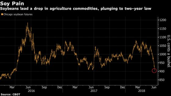 Commodities Slide as U.S.-China Spat Hits Soy to Steelmakers