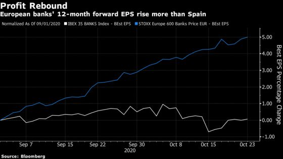 Spanish Bank Stocks in Firing Line of Loan-Focused Earnings