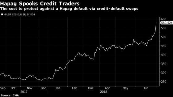 Hapag-Lloyd Profit Warning Drags Down Shipping Sector Stocks
